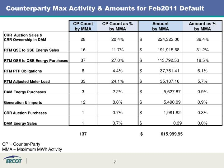 Counterparty Max Activity & Amounts for Feb2011 Default