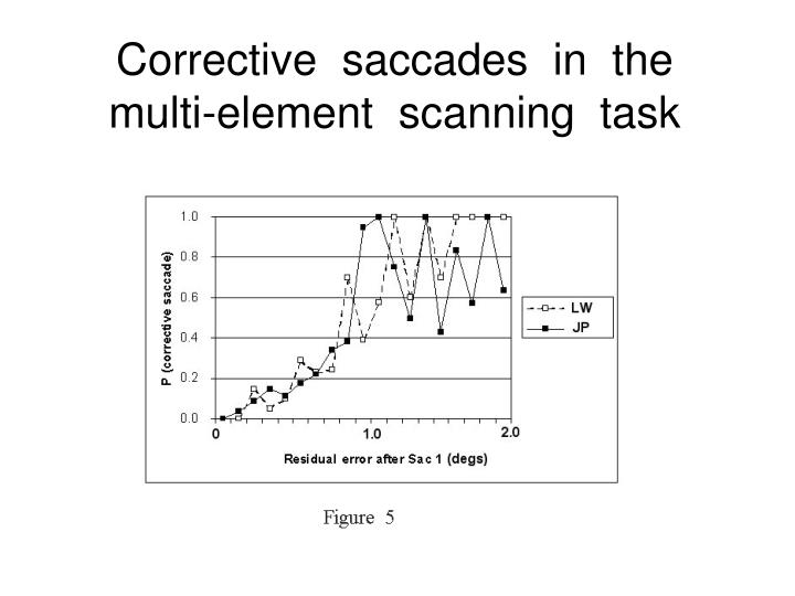 Corrective  saccades  in  the  multi-element  scanning  task