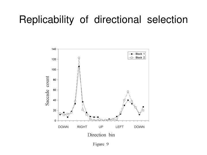 Replicability  of  directional  selection