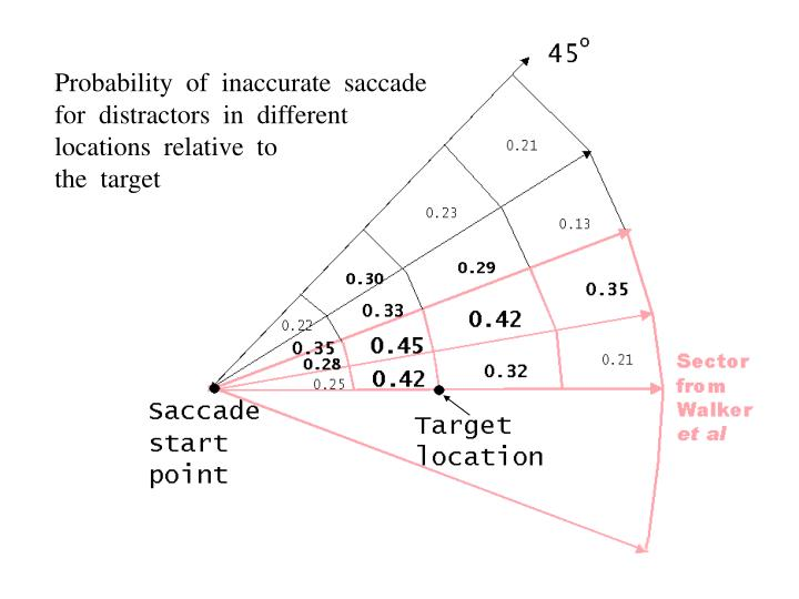 Probability  of  inaccurate  saccade
