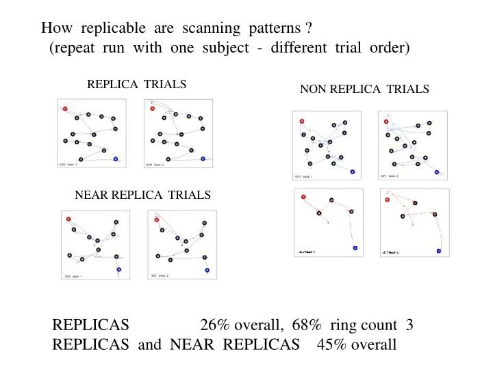 How  replicable  are  scanning  patterns ?