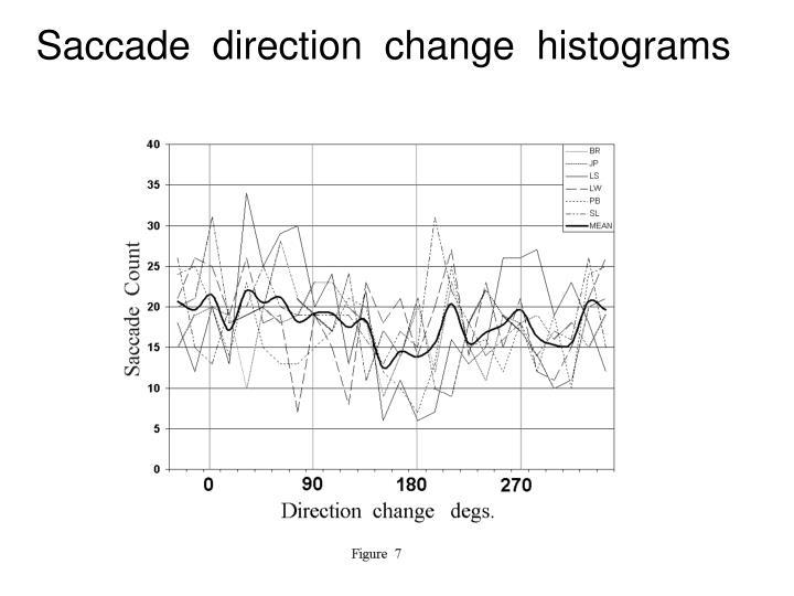 Saccade  direction  change  histograms
