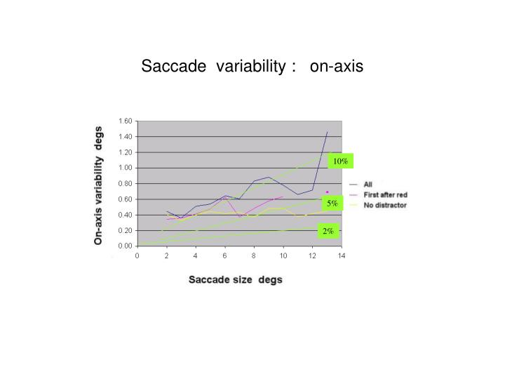 Saccade  variability :   on-axis