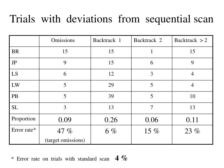 Trials  with  deviations  from  sequential scan