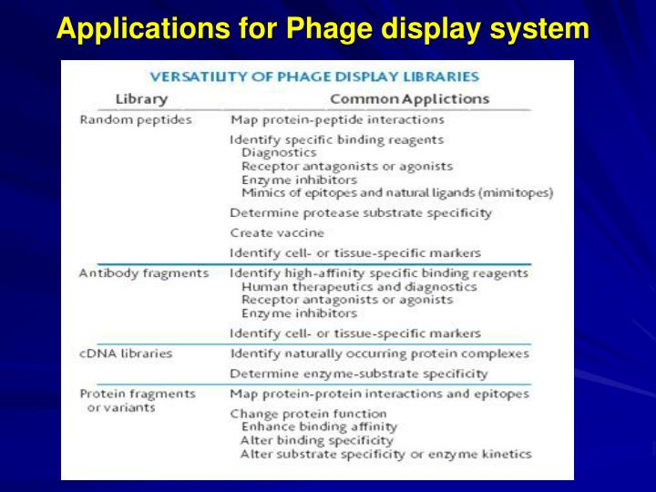 Applications for Phage display system