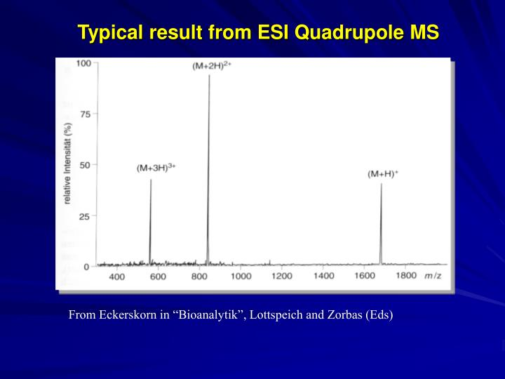 Typical result from ESI Quadrupole MS