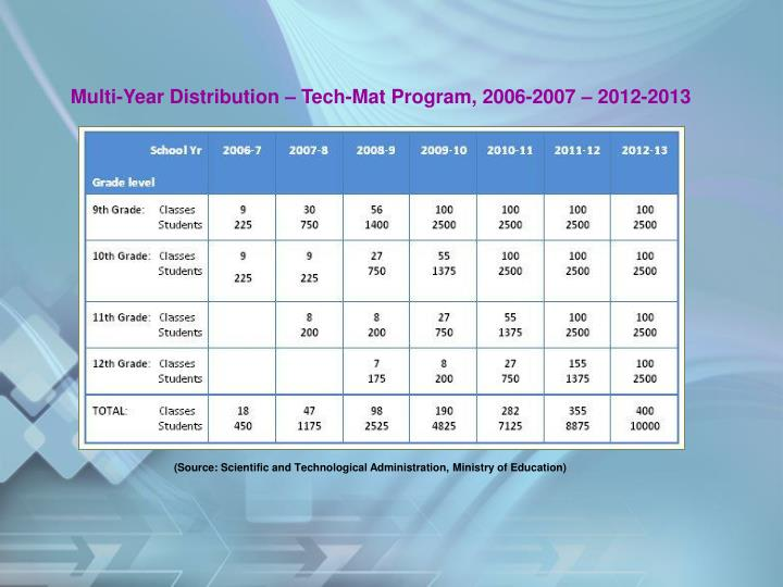 Multi-Year Distribution – Tech-Mat Program, 2006-2007 – 2012-2013