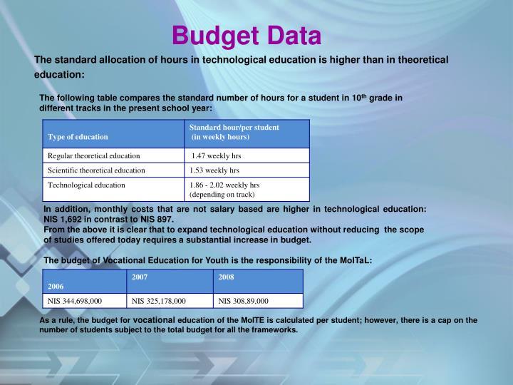 Budget Data