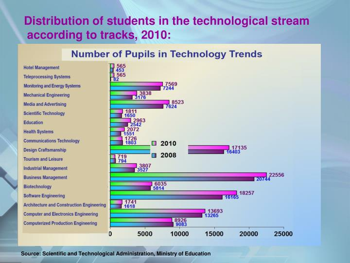 Distribution of students in the technological stream