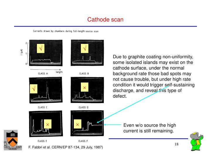 Cathode scan