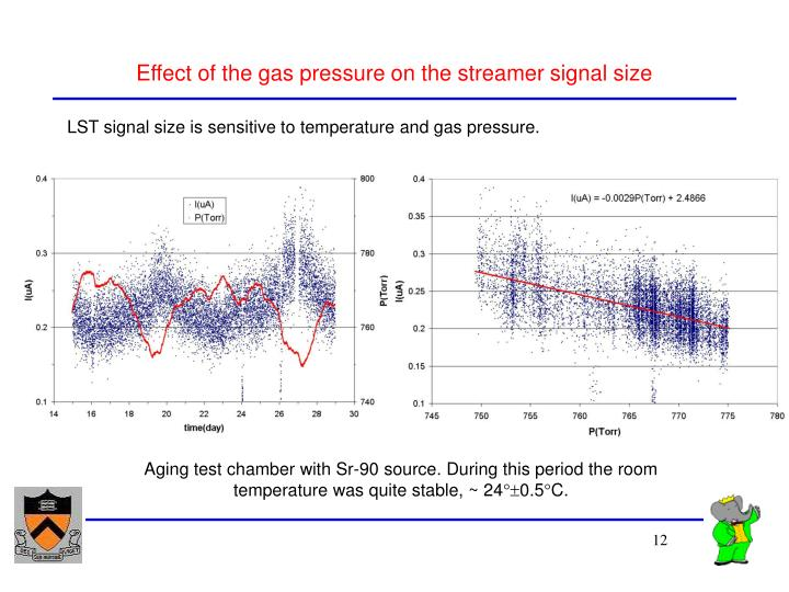 Effect of the gas pressure on the streamer signal size