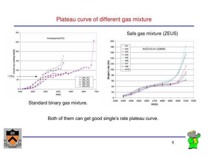 Plateau curve of different gas mixture