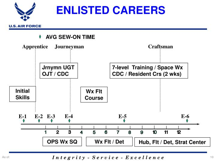 ENLISTED CAREERS