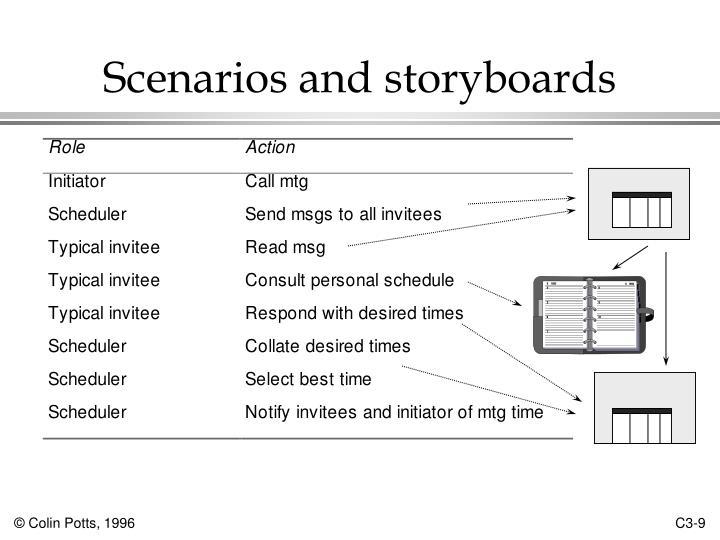 Scenarios and storyboards