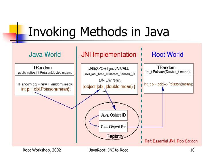 Invoking Methods in Java