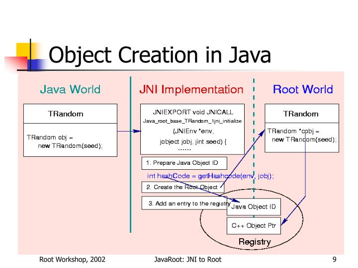 Object Creation in Java