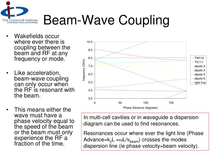 Beam wave coupling