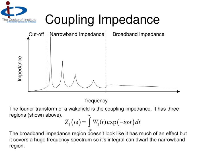 Coupling Impedance