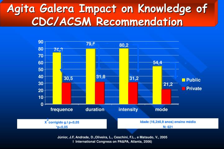 Agita Galera Impact on Knowledge of CDC/ACSM Recommendation