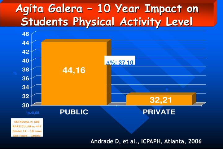 Agita Galera – 10 Year Impact on Students Physical Activity Level