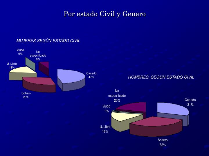 Por estado Civil y Genero