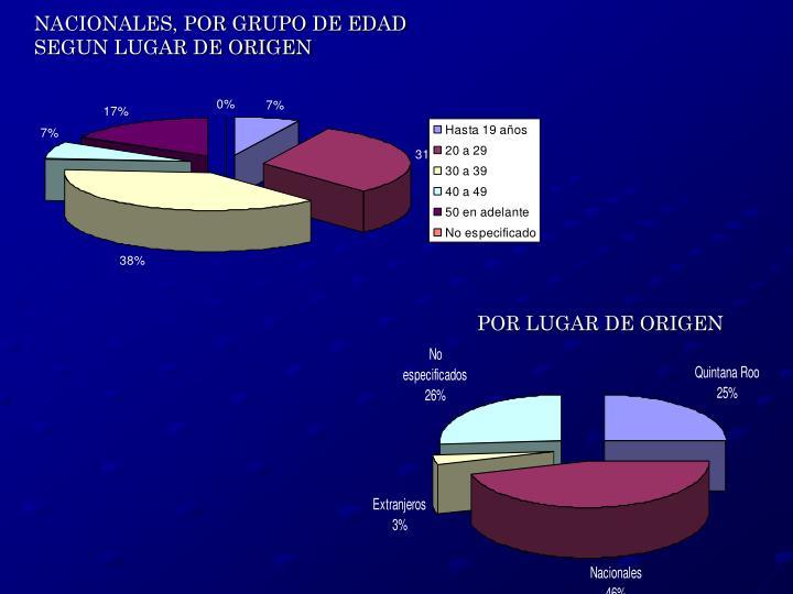 NACIONALES, POR GRUPO DE EDAD