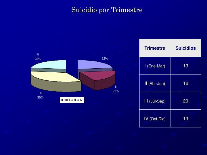 Suicidio por Trimestre
