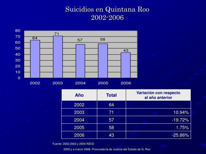 Suicidios en Quintana Roo 2002-2006