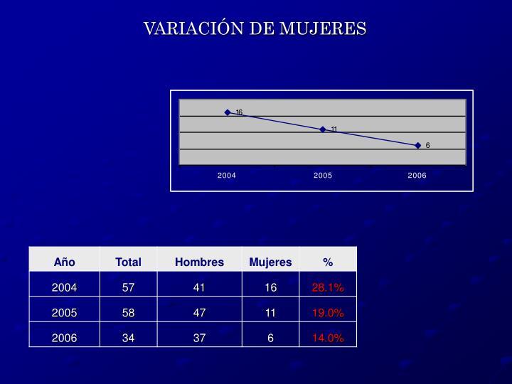 VARIACIÓN DE MUJERES