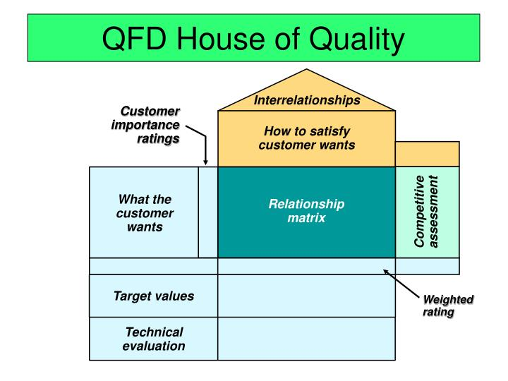 Qfd house of quality