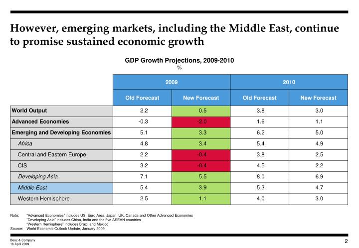 However emerging markets including the middle east continue to promise sustained economic growth