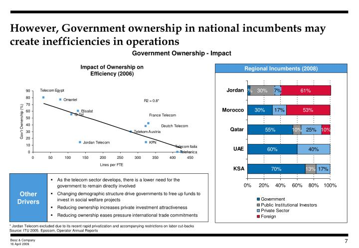 However, Government ownership in national incumbents may create inefficiencies in operations