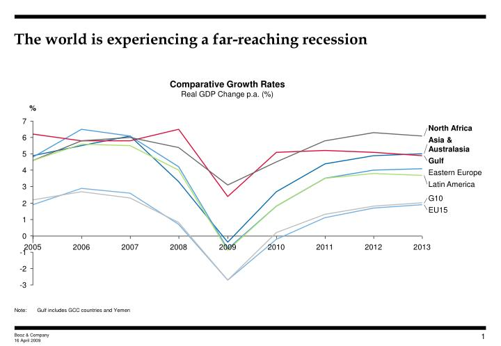 The world is experiencing a far reaching recession