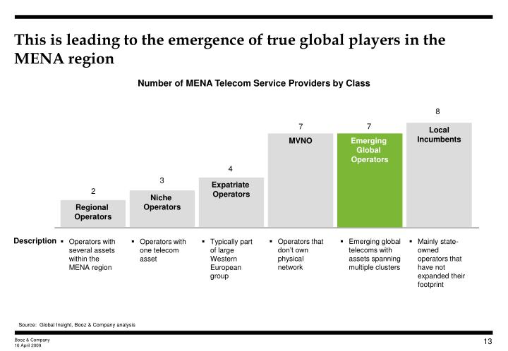 This is leading to the emergence of true global players in the MENA region