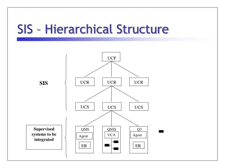 SIS – Hierarchical Structure