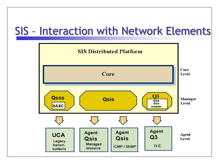 SIS – Interaction with Network Elements