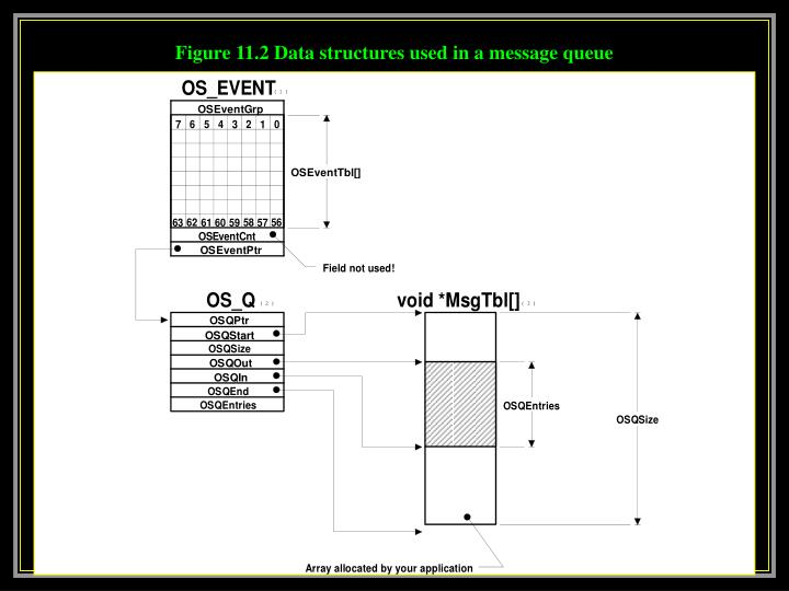 Figure 11.2 Data structures used in a message queue