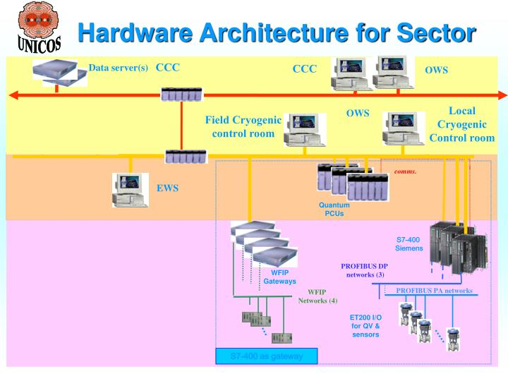 Hardware Architecture for Sector