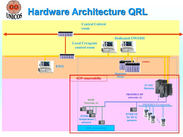 Hardware Architecture QRL