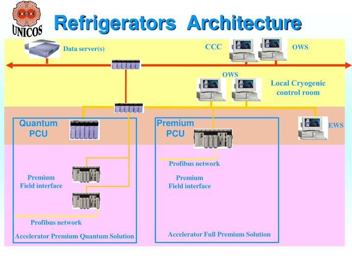 Refrigerators  Architecture