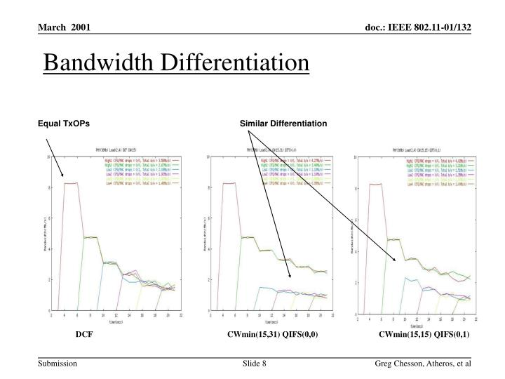 Bandwidth Differentiation