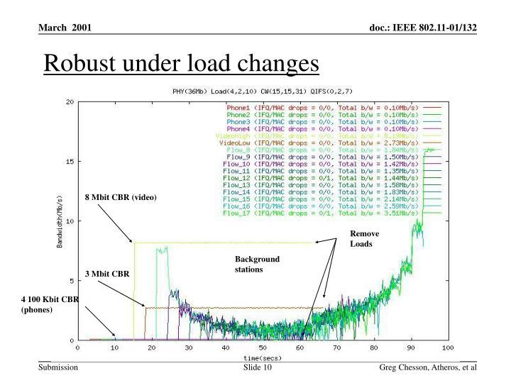 Robust under load changes