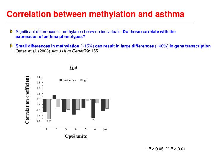 Correlation between methylation and asthma