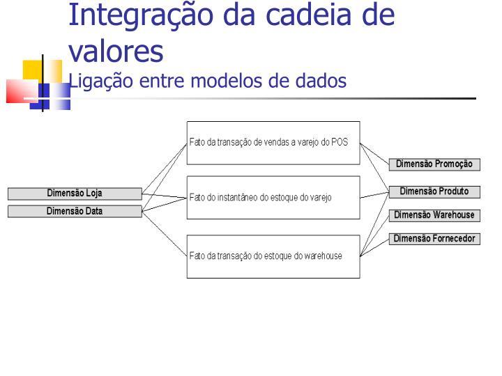 Integração da cadeia de valores