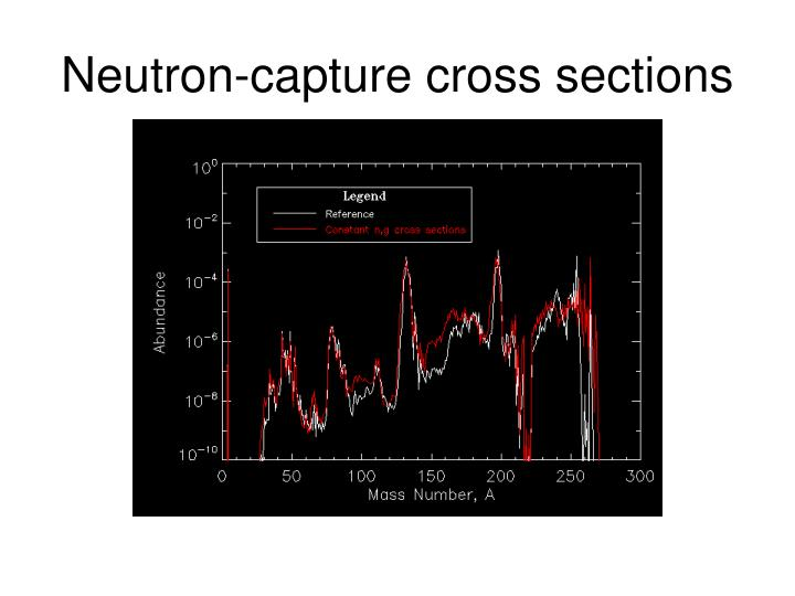 Neutron-capture cross sections
