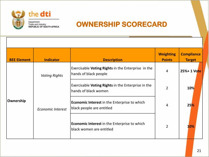 OWNERSHIP SCORECARD