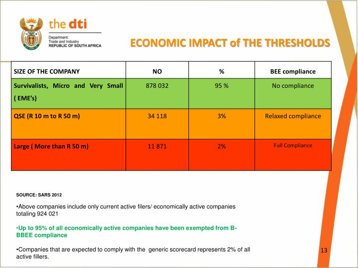 ECONOMIC IMPACT of THE THRESHOLDS