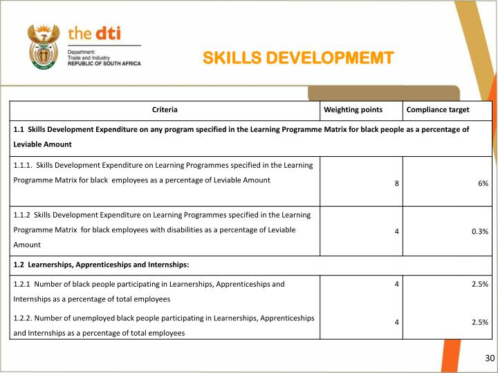 SKILLS DEVELOPMEMT