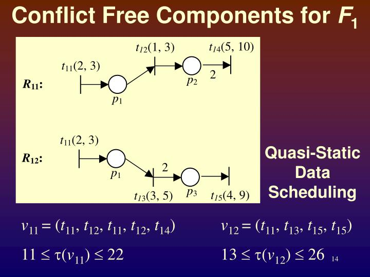 Conflict Free Components for