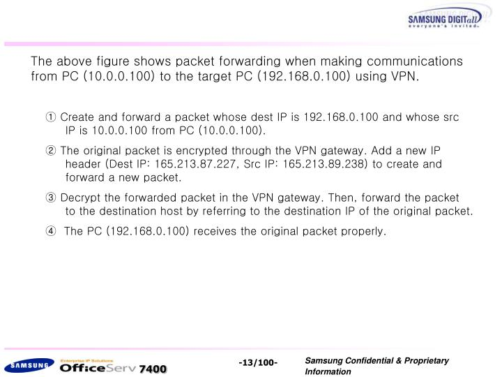 The above figure shows packet forwarding when making communications from PC (10.0.0.100) to the target PC (192.168.0.100) using VPN.